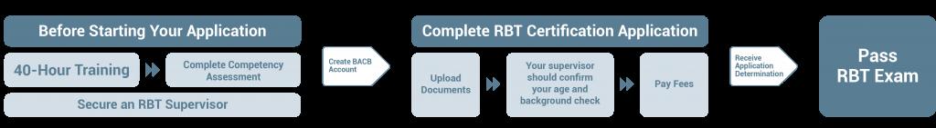 APPLYING FOR RBT – Behavior Analyst Certification Board